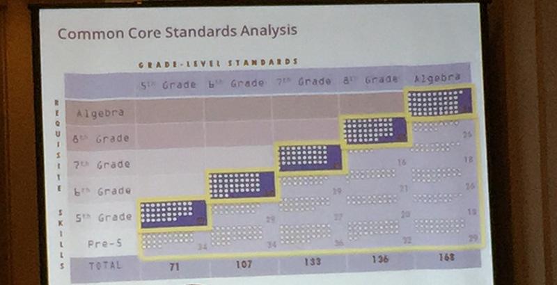 Common core analysis slide
